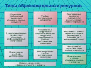 Типы образовательных ресурсов Коллекция (библиотека) цифровых образовательных