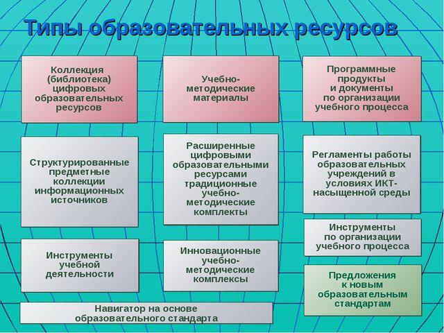 Типы образовательных ресурсов Коллекция (библиотека) цифровых образовательных...