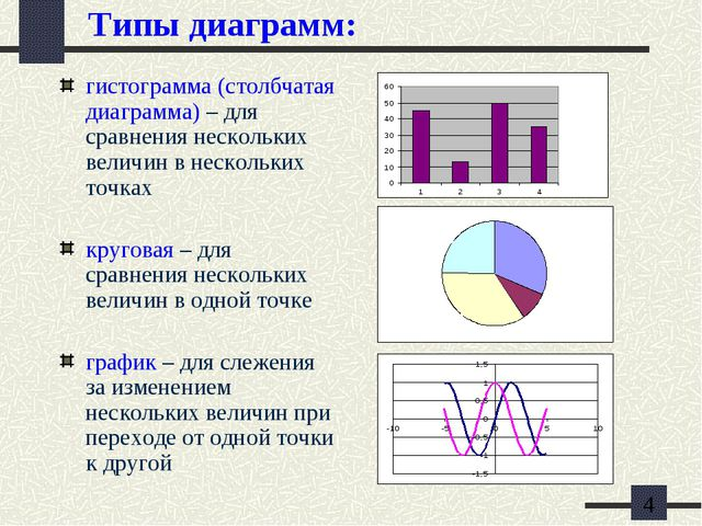 Типы диаграмм: гистограмма (столбчатая диаграмма) – для сравнения нескольких...