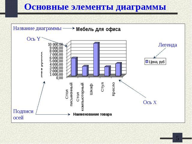 Основные элементы диаграммы Название диаграммы Ось Y Подписи осей Ось Х Легенда