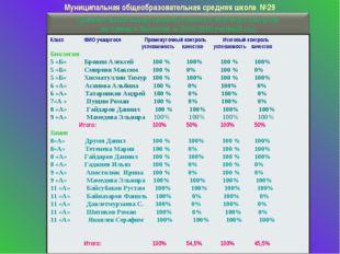 Муниципальная общеобразовательная средняя школа №29 КлассФИО учащегося Пром