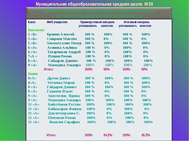 Муниципальная общеобразовательная средняя школа №29 КлассФИО учащегося Пром...