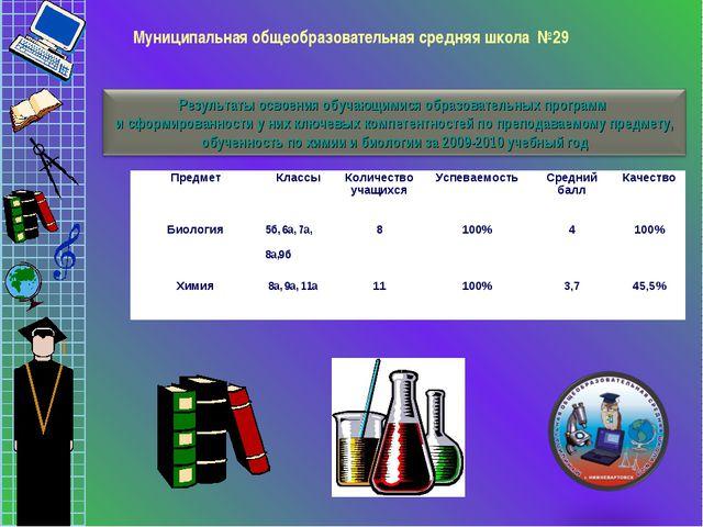 Муниципальная общеобразовательная средняя школа №29 ПредметКлассыКоличеств...