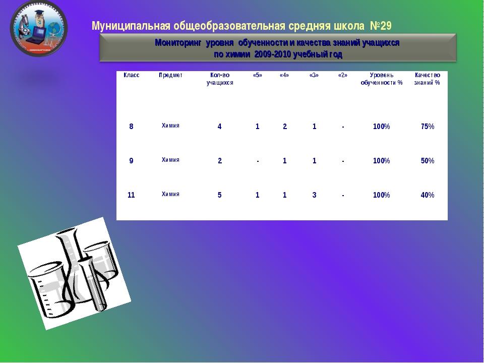 Муниципальная общеобразовательная средняя школа №29 КлассПредметКол-во уча...