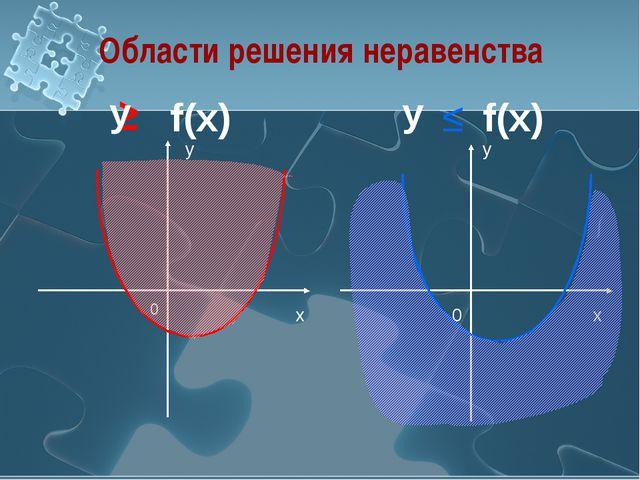 Области решения неравенства ≥ y 0 x x y 0 у f(x) у f(x) ≤