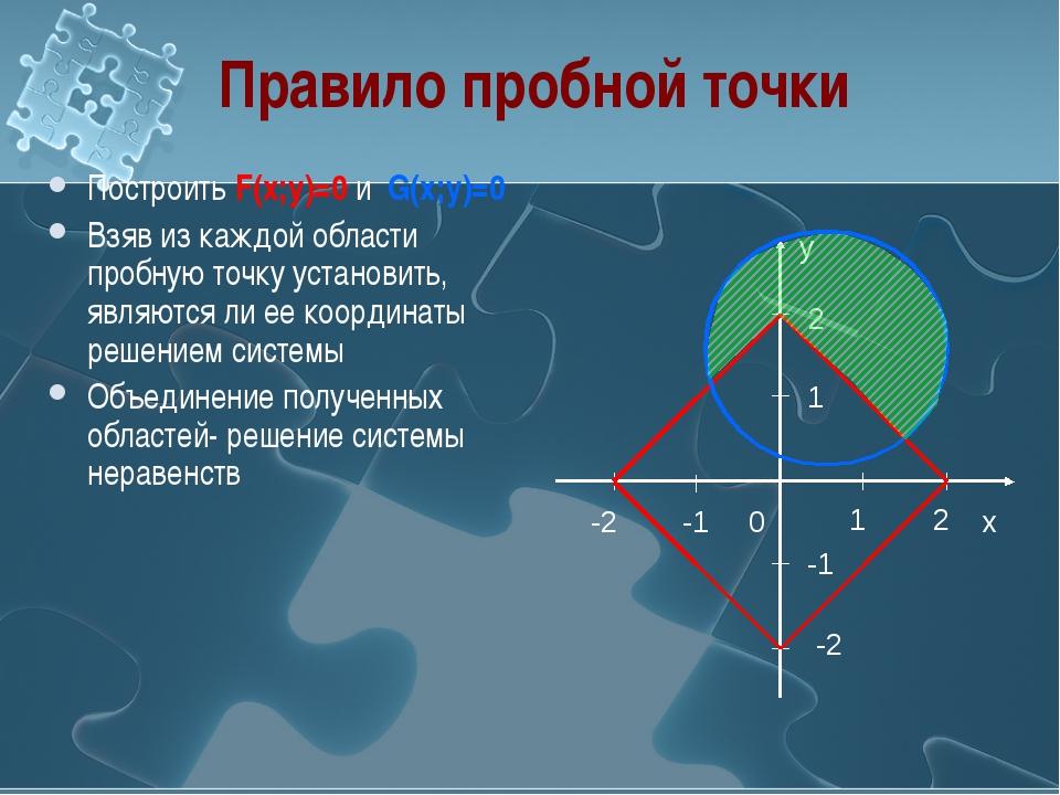Правило пробной точки Построить F(x;y)=0 и G(x;y)=0 Взяв из каждой области пр...