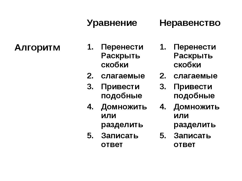 УравнениеНеравенство АлгоритмПеренести Раскрыть скобки слагаемые Привести...
