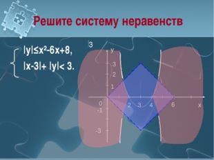 Решите систему неравенств |y|≤x²-6x+8, |x-3|+ |y|< 3. 3 3 -1 0 x 1 2 y -3 3 4