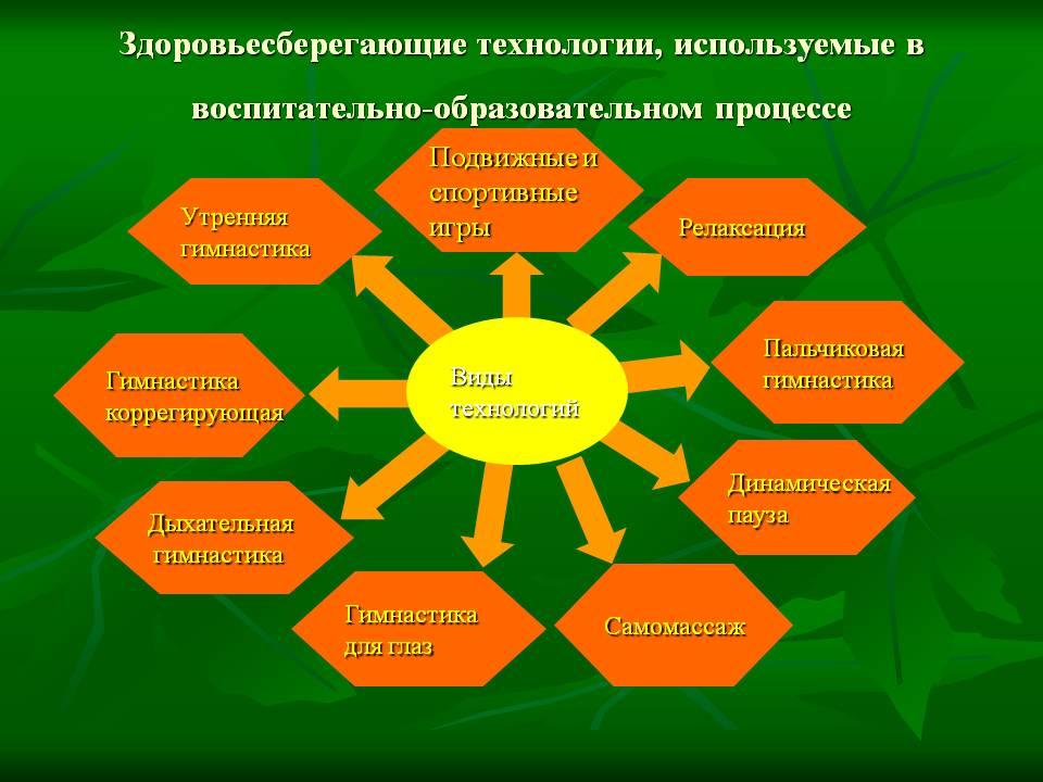 C:\Documents and Settings\User\Мои документы\сайт\0007-007-Zdorovesberegajuschie-tekhnologii.jpg
