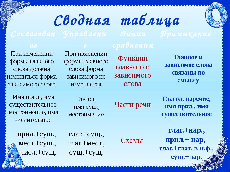 При изменении формы главного слова должна измениться форма зависимого слова П...