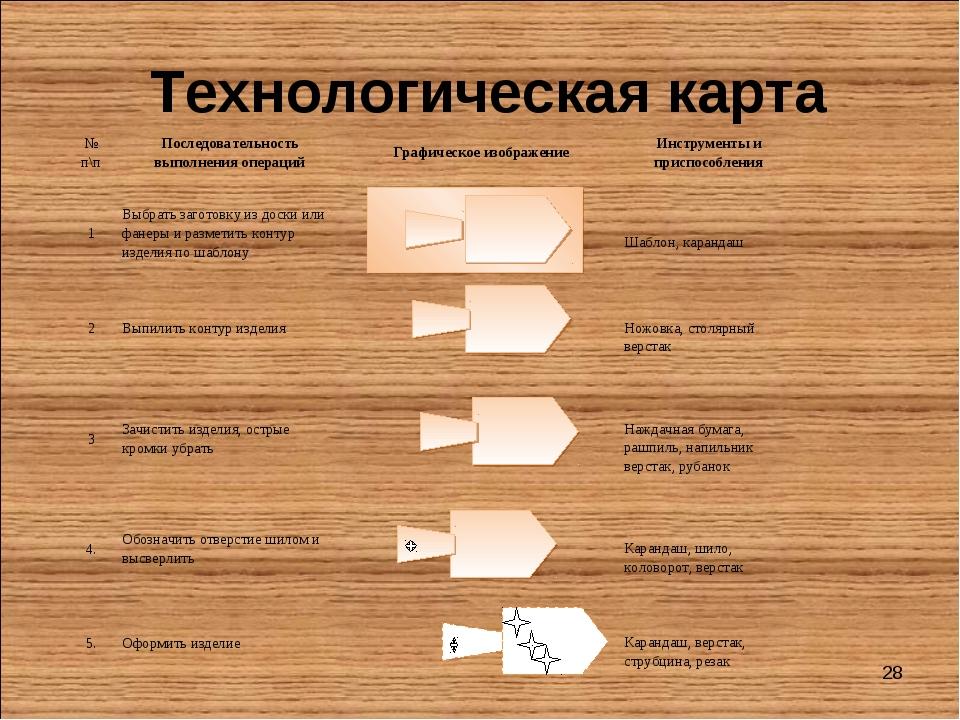 * Технологическая карта № п\пПоследовательность выполнения операцийГрафичес...