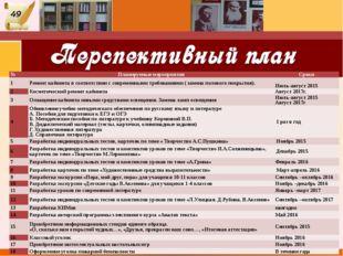 № Планируемые мероприятия Сроки 1 Ремонт кабинета в соответствии с современны