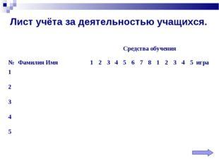 Лист учёта за деятельностью учащихся. Средства обучения №Фамилия Имя123