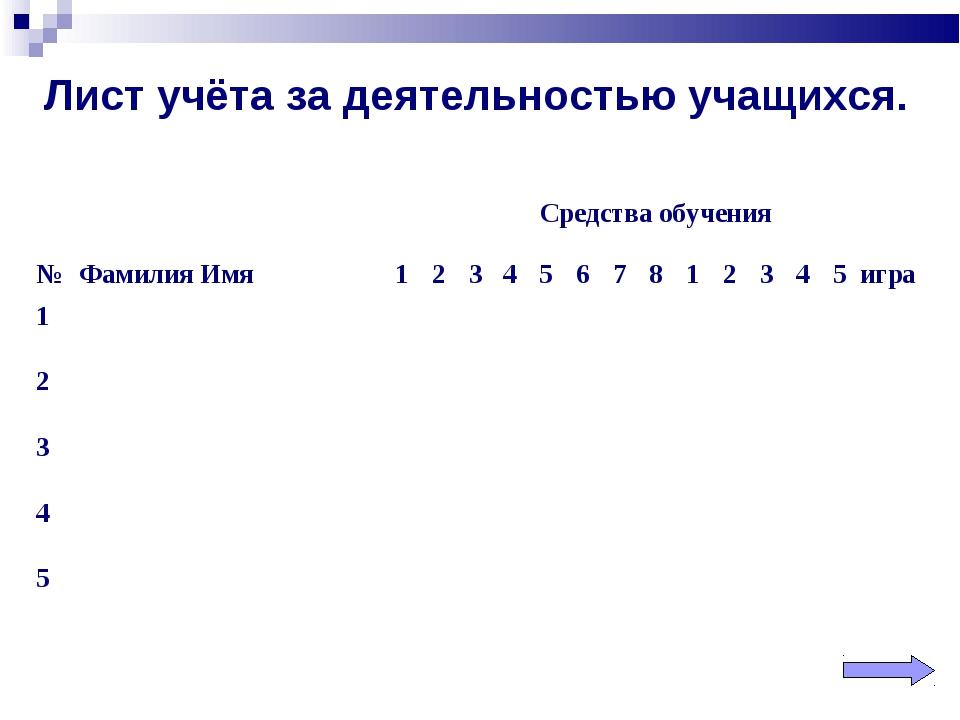 Лист учёта за деятельностью учащихся. Средства обучения №Фамилия Имя123...