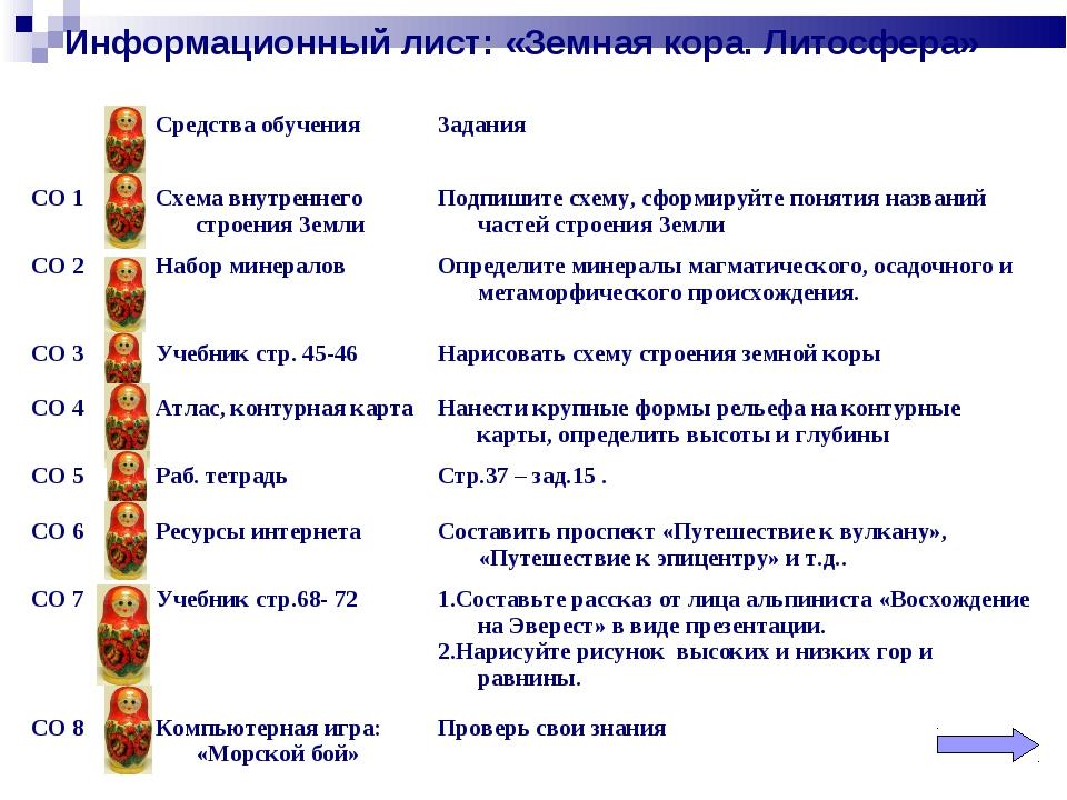 Информационный лист: «Земная кора. Литосфера» Средства обученияЗадания СО 1...