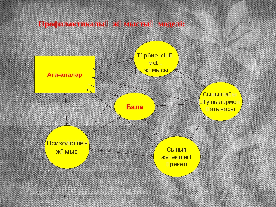 Профилактикалық жұмыстың моделі: Ата-аналар Тәрбие ісінің мең. жұмысы Сыныпт...