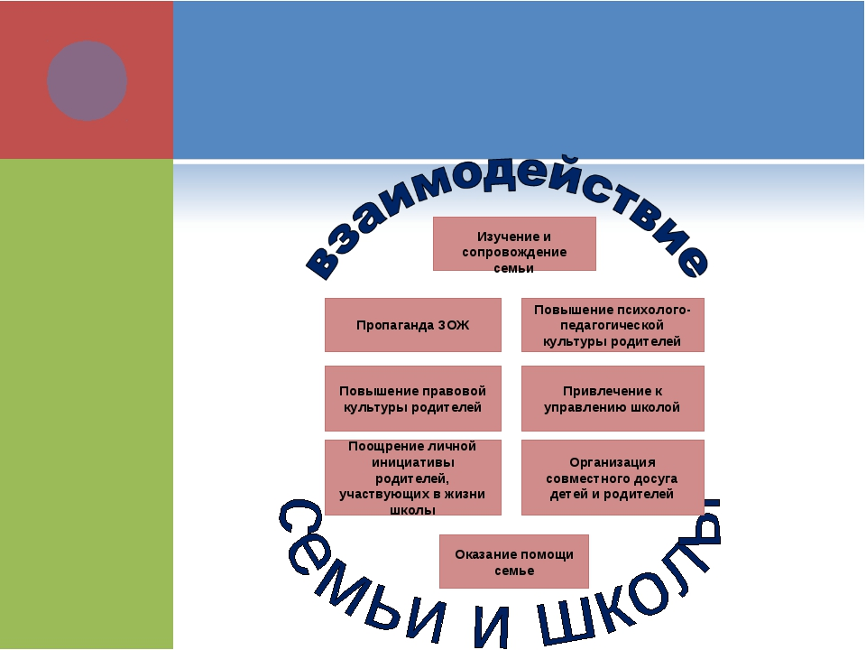 Повышение психолого-педагогической культуры родителей Пропаганда ЗОЖ Изучени...