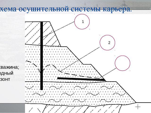Схема осушительной системы карьера. 1- скважина; 2- водный горизонт 222 11