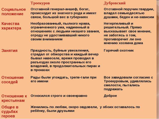 Социальное Положение Троекурова И Дубровского