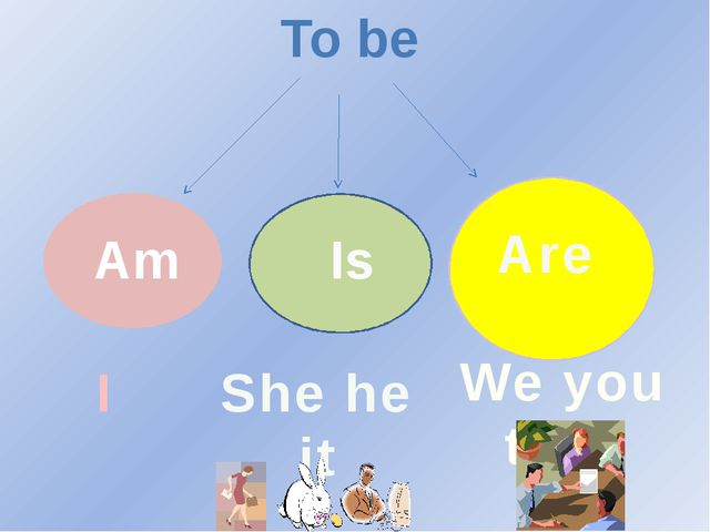 To be Am Is Are I She he it We you they