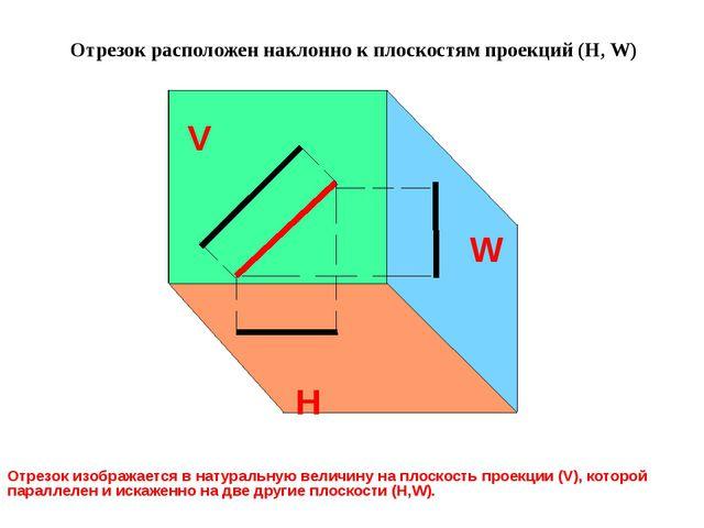 Если грань расположена наклонно относительно плоскостей (Н, W), то она изобр...