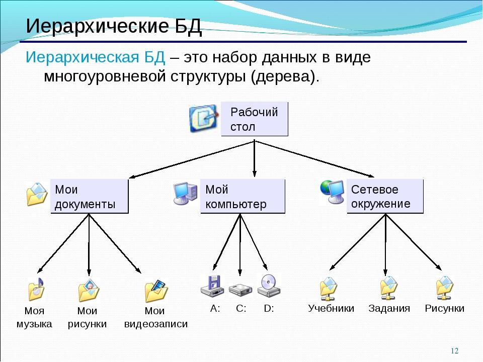 * Иерархические БД Иерархическая БД – это набор данных в виде многоуровневой...