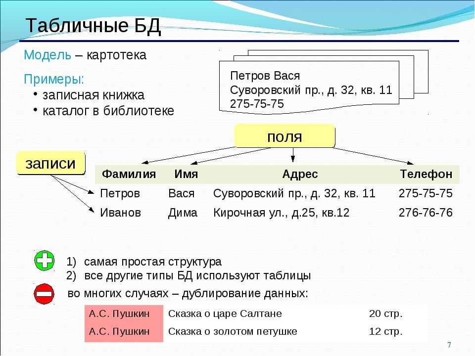 * Табличные БД Модель – картотека Примеры: записная книжка каталог в библиоте...