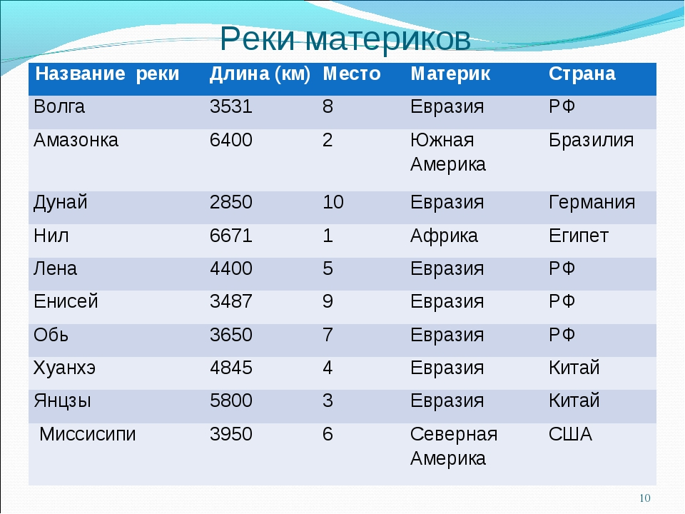 Реки материков * Название рекиДлина (км)Место МатерикСтрана Волга35318...