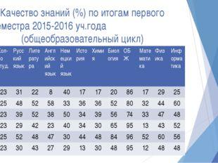 Качество знаний (%) по итогам первого семестра 2015-2016 уч.года (общеобразов