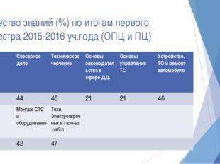Качество знаний (%) по итогам первого семестра 2015-2016 уч.года (ОПЦ и ПЦ) Г