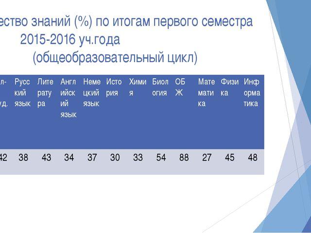 Качество знаний (%) по итогам первого семестра 2015-2016 уч.года (общеобразов...