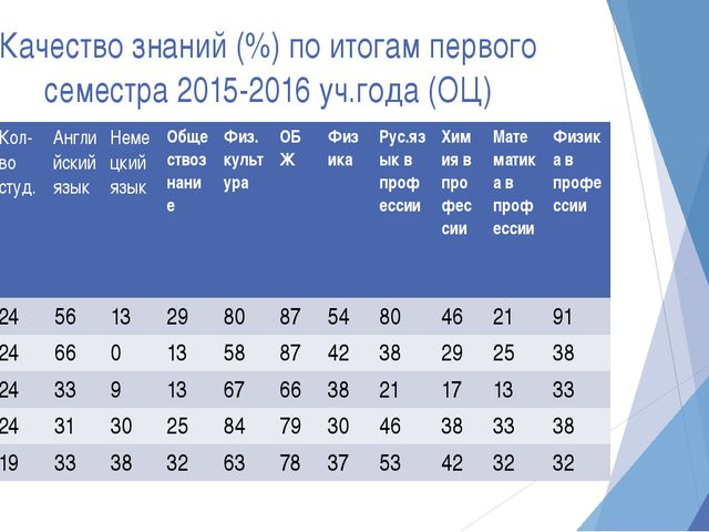 Качество знаний (%) по итогам первого семестра 2015-2016 уч.года (ОЦ) Группа...