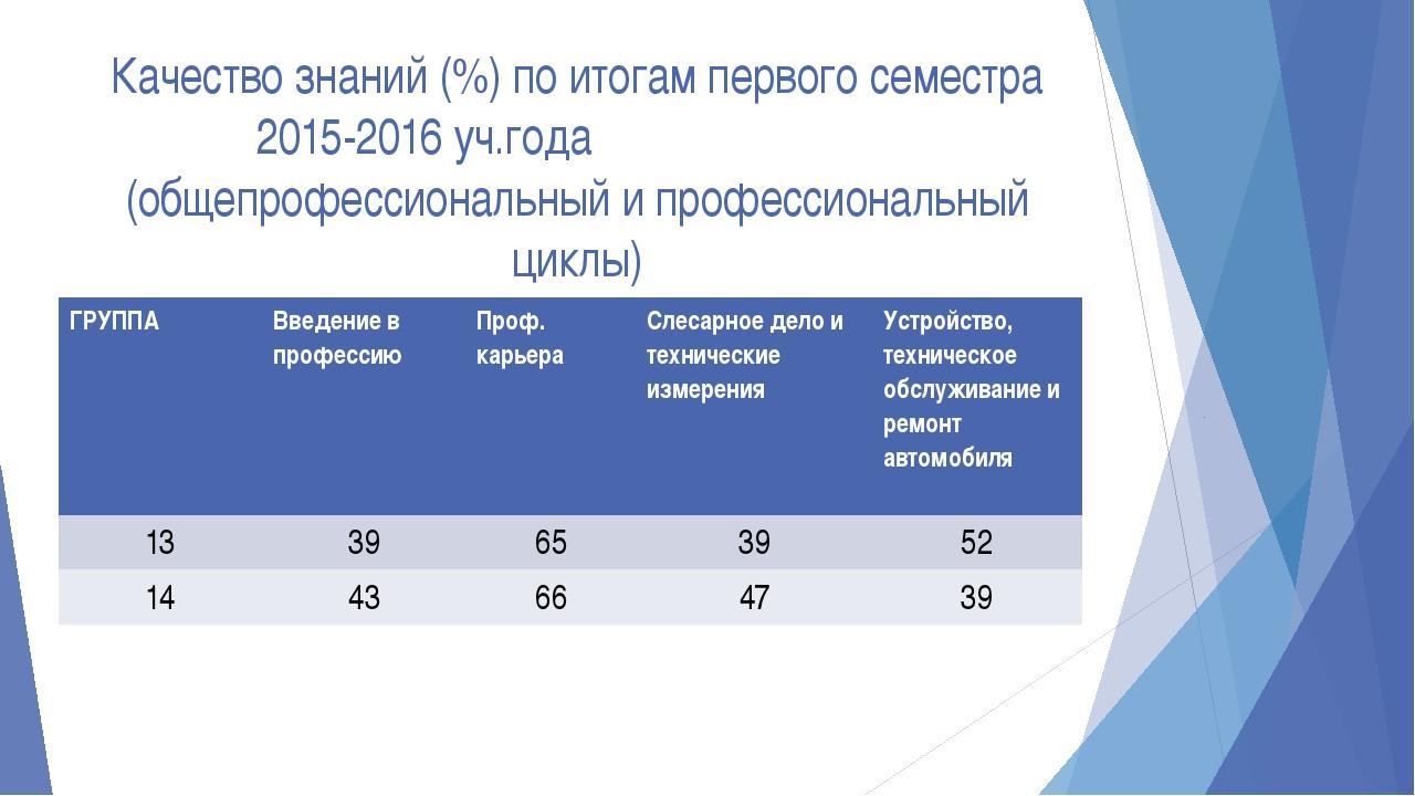 Качество знаний (%) по итогам первого семестра 2015-2016 уч.года (общепрофесс...