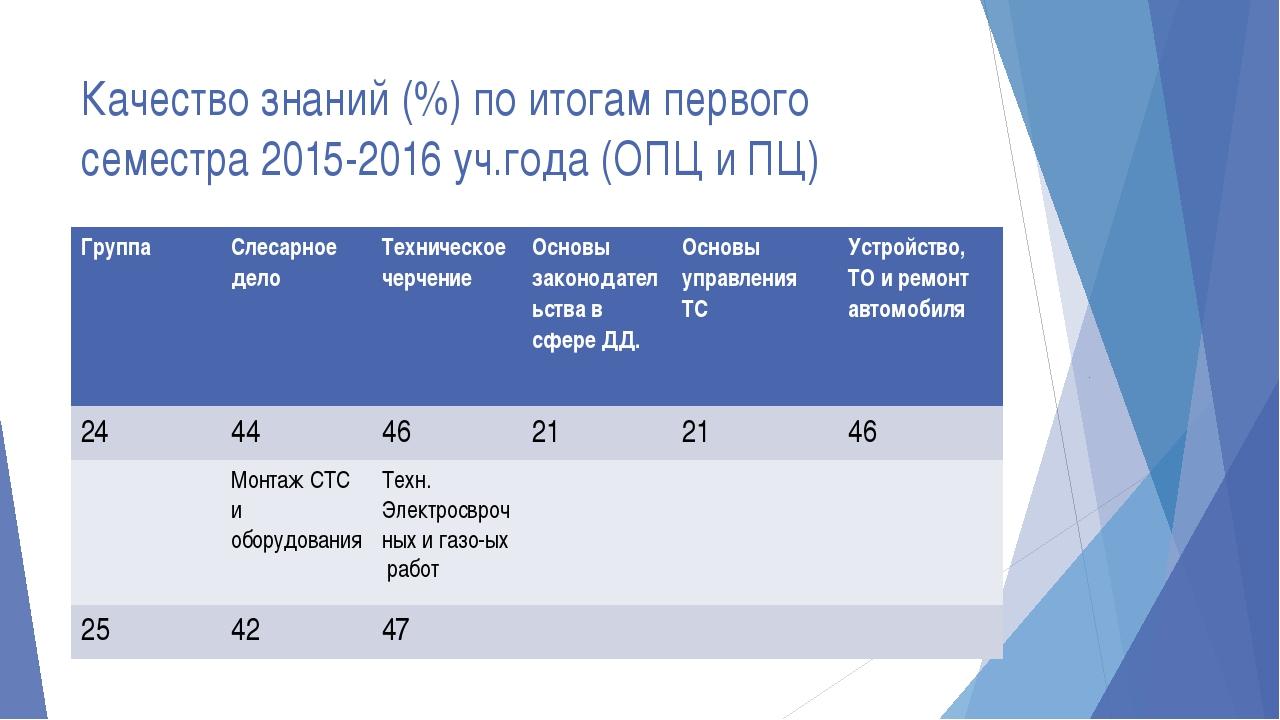 Качество знаний (%) по итогам первого семестра 2015-2016 уч.года (ОПЦ и ПЦ) Г...
