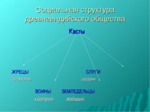 Социальная структура древнеиндийского общества Касты ЖРЕЦЫ СЛУГИ (брахманы) (