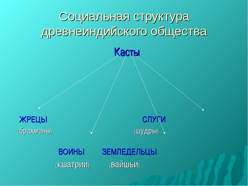 Социальная структура древнеиндийского общества Касты ЖРЕЦЫ СЛУГИ (брахманы) (...