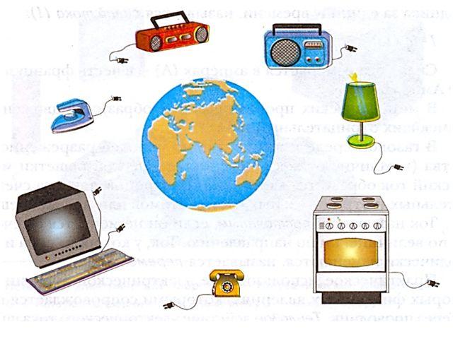 Устройства, в которых происходит преобразование электрической энергии в други...
