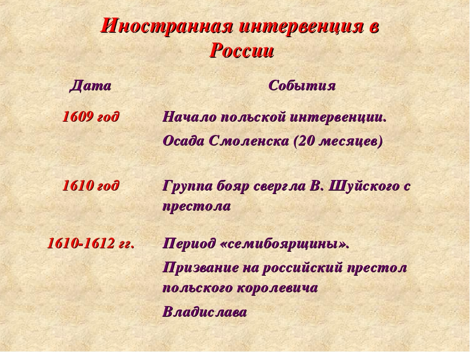 Иностранная интервенция в России ДатаСобытия 1609 годНачало польской интерв...