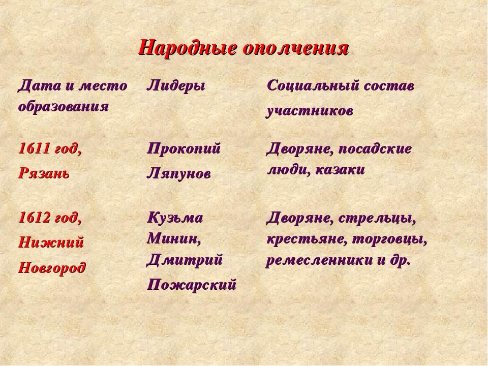 Народные ополчения Дата и место образованияЛидерыСоциальный состав участник...