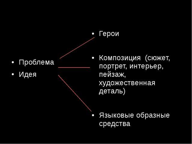 Проблема Идея Герои Композиция (сюжет, портрет, интерьер, пейзаж, художестве...