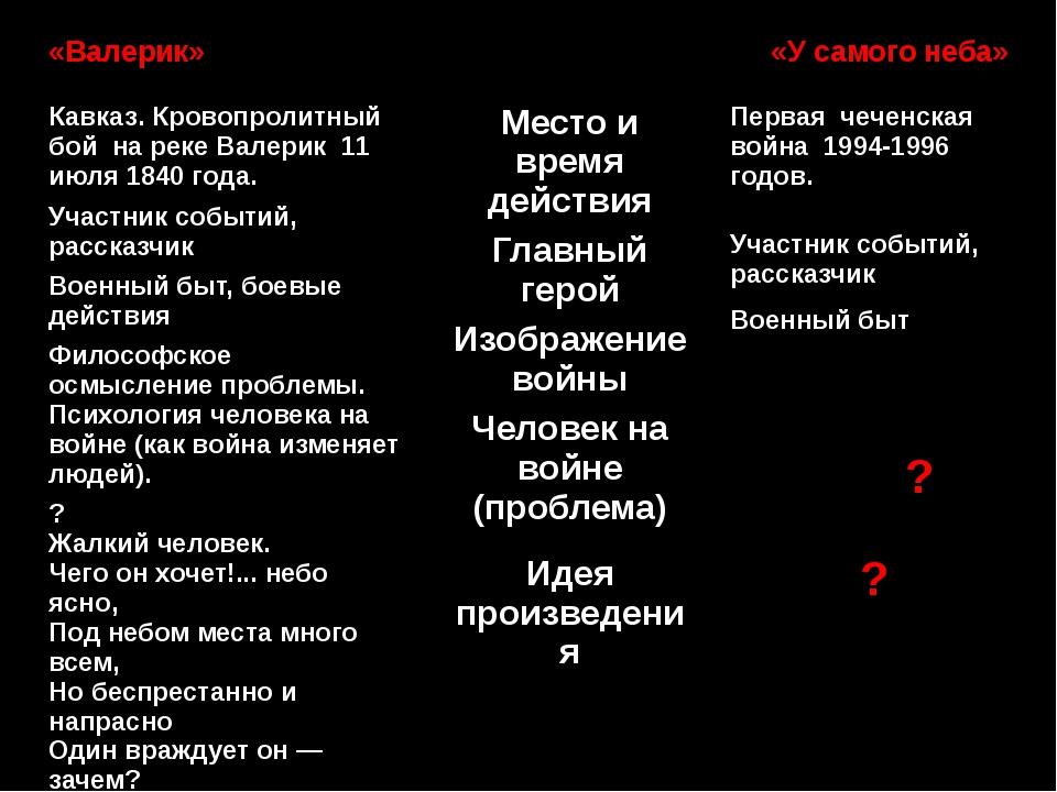 «Валерик» «У самого неба» Кавказ.Кровопролитный бой на рекеВалерик11 июля 184...