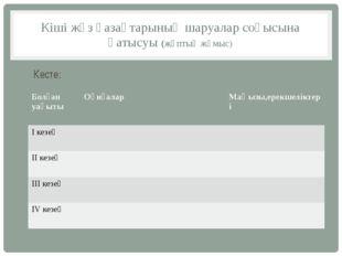 Кіші жүз қазақтарының шаруалар соғысына қатысуы (жұптық жұмыс) Кесте: Болған