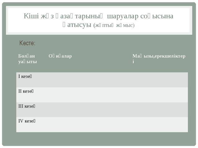 Кіші жүз қазақтарының шаруалар соғысына қатысуы (жұптық жұмыс) Кесте: Болған...