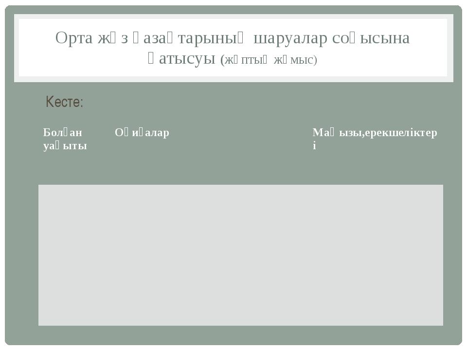 Орта жүз қазақтарының шаруалар соғысына қатысуы (жұптық жұмыс) Кесте: Болған...