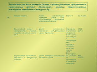Результаты участия в конкурсах (конкурс в рамках реализации приоритетного нац