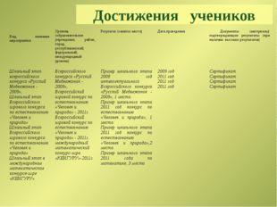 Достижения учеников Результаты участия обучающихся (воспитанников) в конкурса