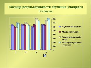 Таблица результативности обучения учащихся 3 класса