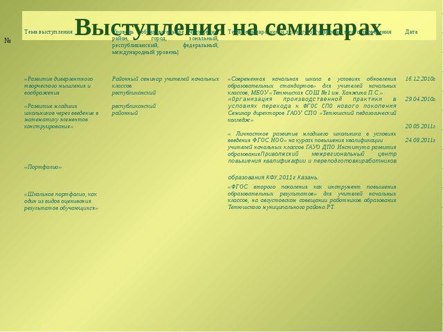 Выступления на семинарах № Тема выступления Уровень (образовательное учрежден...