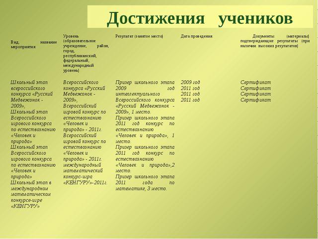 Достижения учеников Результаты участия обучающихся (воспитанников) в конкурса...