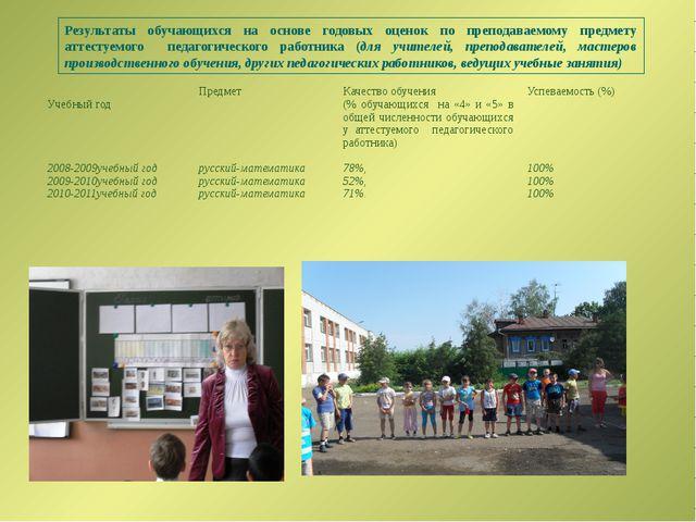Результаты обучающихся на основе годовых оценок по преподаваемому предмету ат...